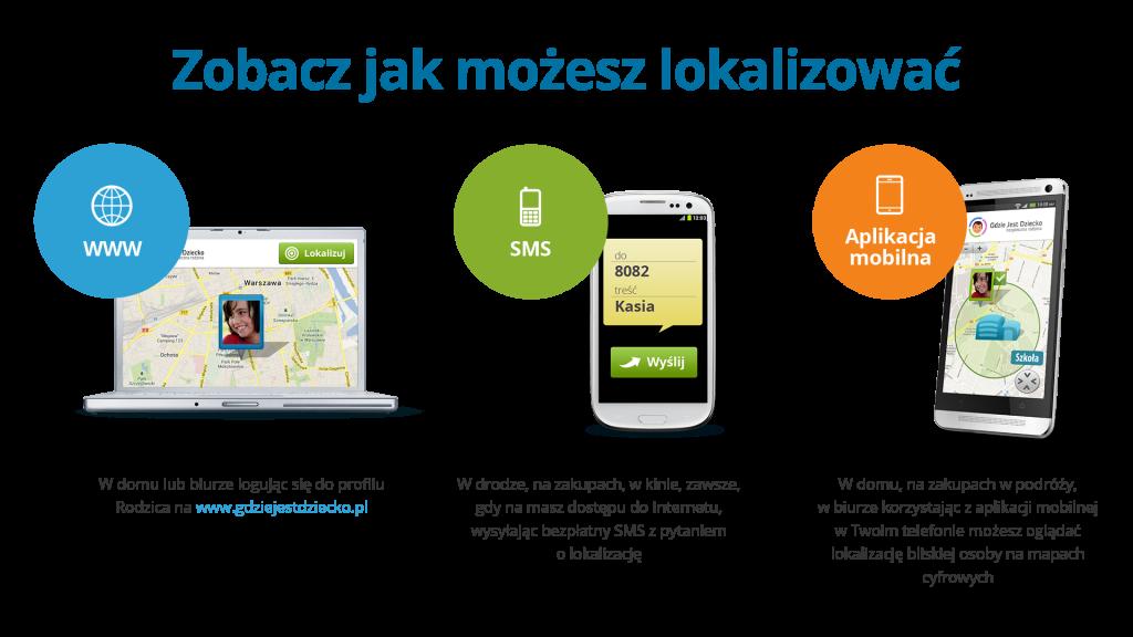 Możliwości lokalizowania w usłudze Gdzie Jest Dziecko, czyli opcja lokalizowania przez serwis www i zdjęcie laptopa, poprzez SMS i zdjęcie telefonu z widocznym screenem z wiadomością SMS oraz w aplikacji mobilnej, czyli widok telefonu ze screenem z mapą i zaznaczoną lokalizacją bliskiej osoby